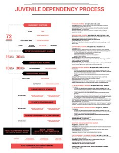 Juvenile dependency process flowchart also visual law library rh legaltechdesign