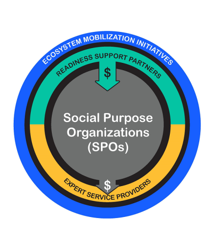 "Three ringed diagram: outer ring ""ecosystem mobilization initiatives,"" inner ring ""readiness support partners,"" core ""social purpose organizations (or SPOs),"" then and arrow and ""expert service providers"""