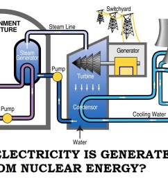 december 2015 chem110 blog 2 fall 2015 nuclear power plant diagram  [ 1136 x 722 Pixel ]