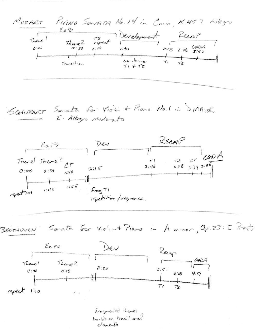 medium resolution of sonata form outlines