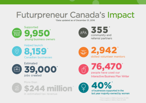 futurpreneur partnership