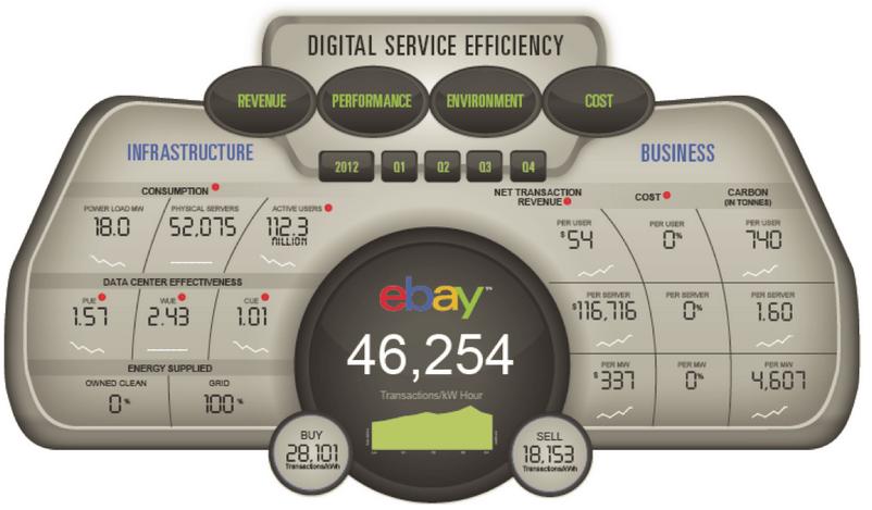 eBay's DSE - Digital Service Efficiency