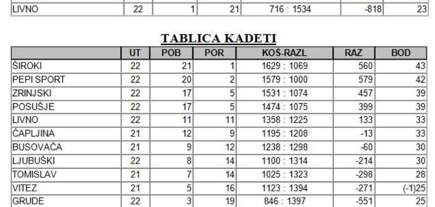 Završena košarkaška Liga mladih Herceg-Bosne