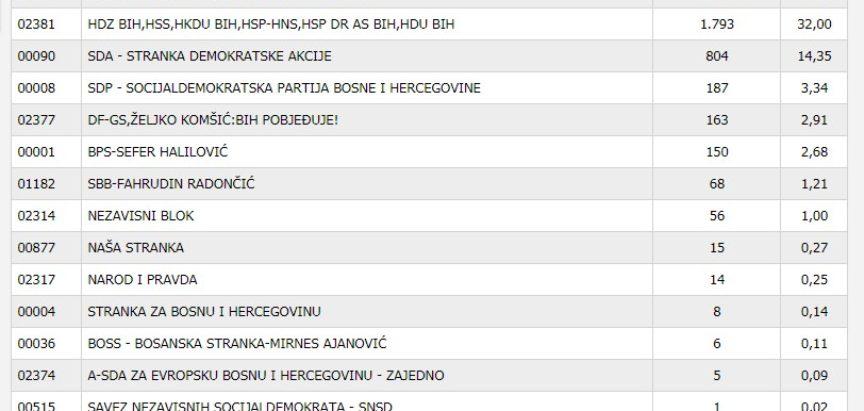 Kako se glasovalo u općini Prozor-Rama