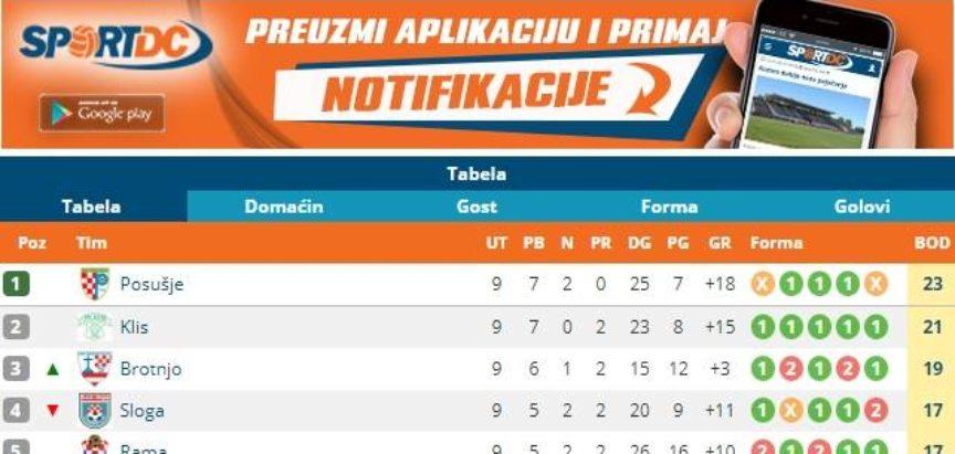 HNK Rama: Nakon devetog kola nogometaši Rame zauzeli 5. mjesto