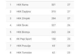 """HKK """"Rama"""" uvjerljiv na gostovanju u Čapljini"""