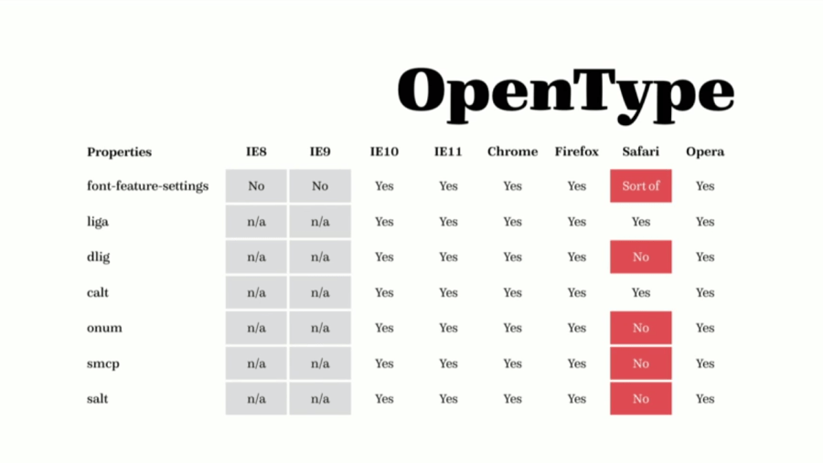 A chart about browser support of open type by Bram Stein.