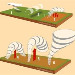 Diagram Of A Tornado Forming 2001 Dodge Ram Radio Wiring How Tornadoes Are Formed Randfontein Herald