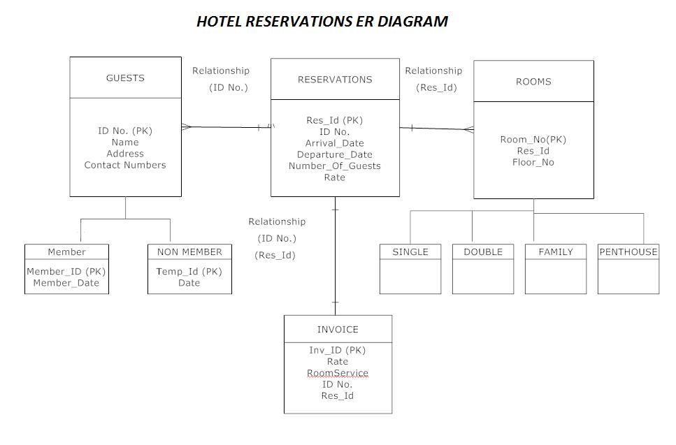 er diagram visio 2013 database craftsman chain garage door opener management system of railway, management, free engine image for user manual download