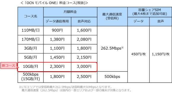 OCNモバイルONE 10GB