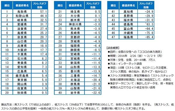 「ストレスオフ(ストレス指数の低い)都道府県ランキング」一覧表