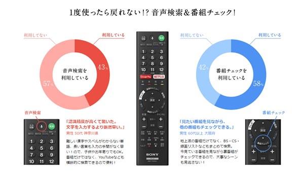 「Android TV(TM)機能」搭載ブラビア