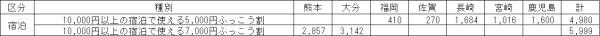 九州ふっこう割 発行枚数