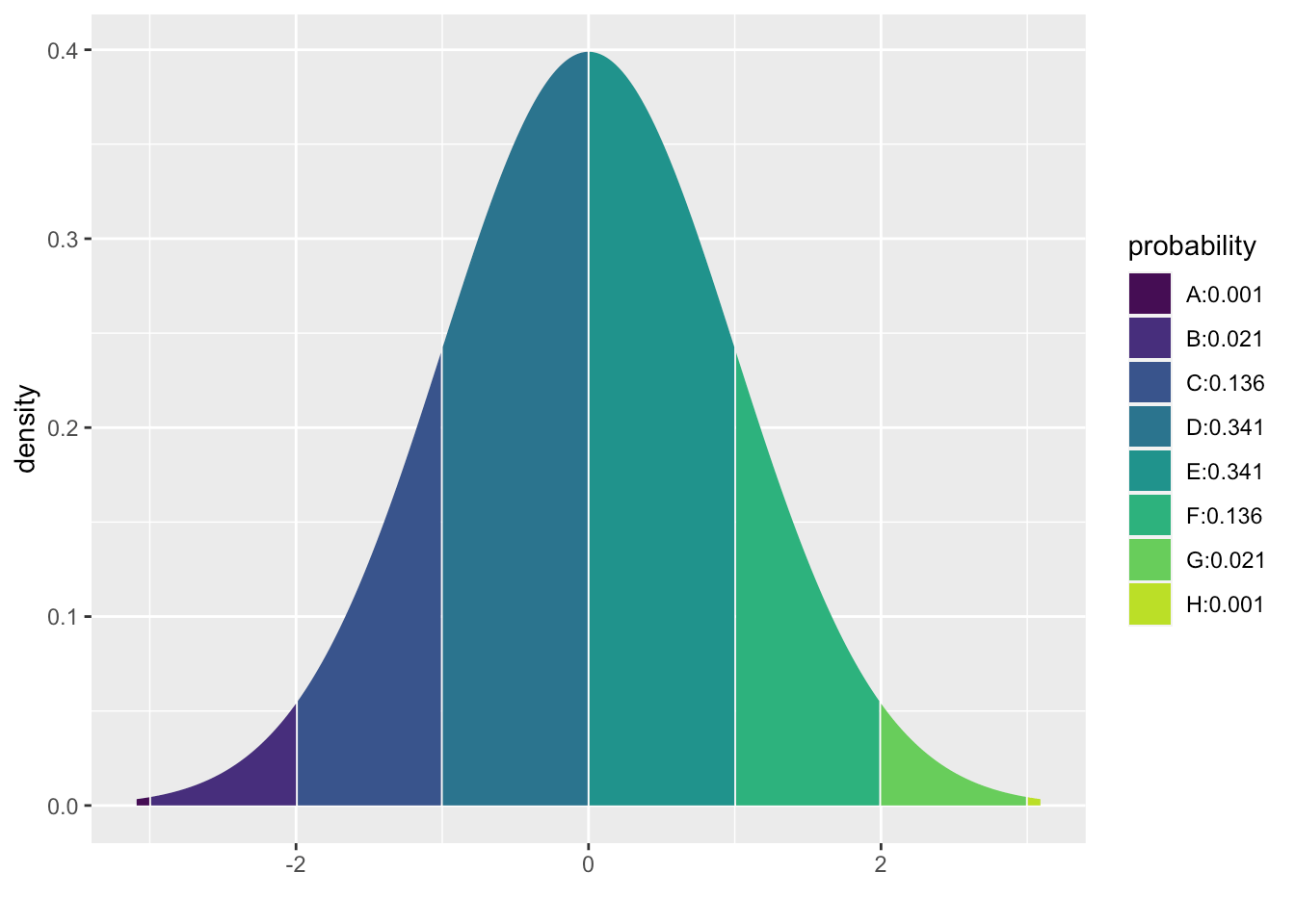 Chapter 15 Normal Distribution
