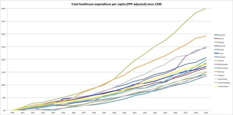 The growth rate of healthcare inflation