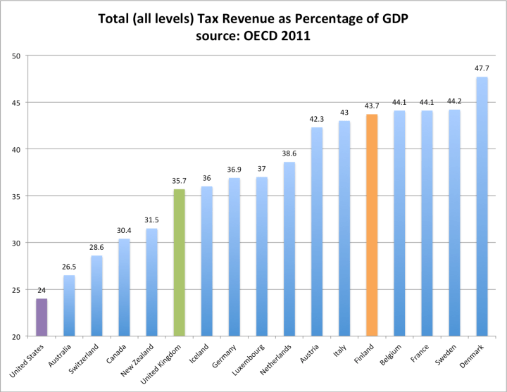 Tax Revenue as Percentage of GDP OECD comparison