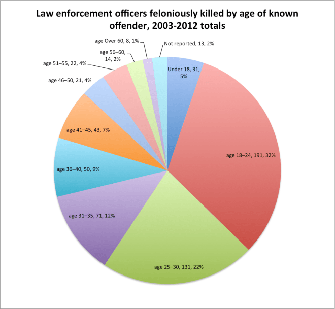 leo_killed_by_offender_age