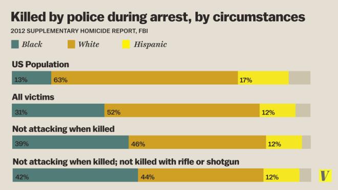 vox_police_shootings_bar