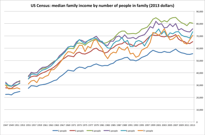 income_by_family_size