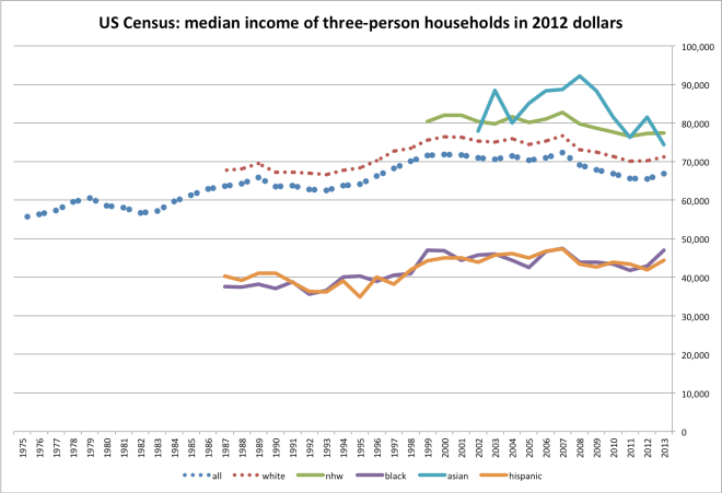 median_income_by_hh_size-3
