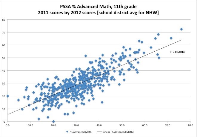 pssa_district_yoy-2