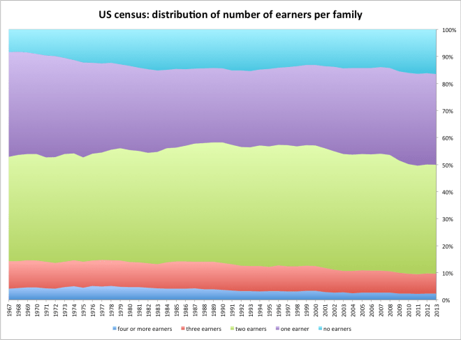 us_census_earners_per_family