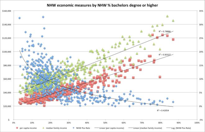 economic_measures_by_education