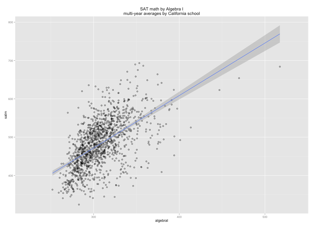 Standardized tests correlations within and between