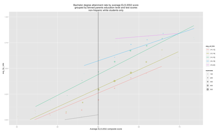 attainment_rate_by_binned_ed_level
