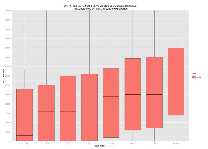 boxplot_earnings_vs_parents_ses_05_bin