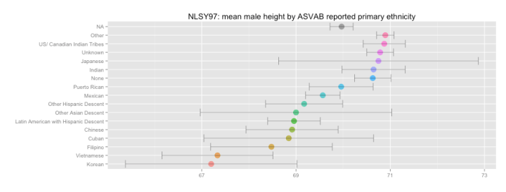 mean_height_by_asvab_primary_ethnicity