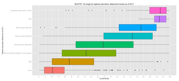 bw_iq_by_education_levels
