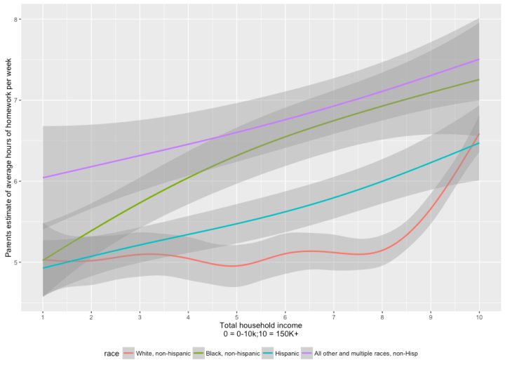 hours_homework_by_race_and_income.png