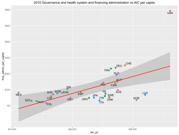 rcafdm_25_2010_admin_vs_aic_per_capita_linear.png