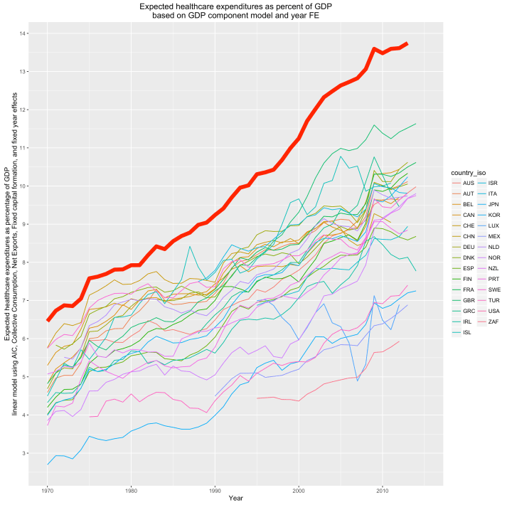 rcafdm_30_expected_hce_pct_gdp_timeseries.png