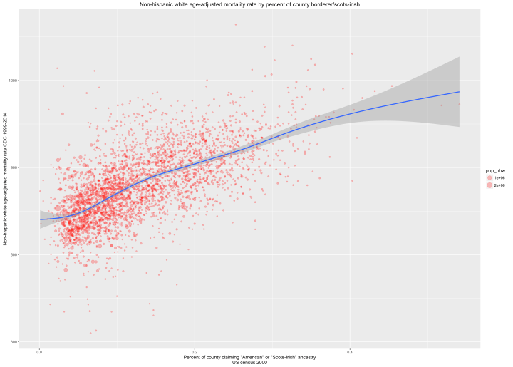 rcafdm_364_nhw_mortality_by_scotsirish.png