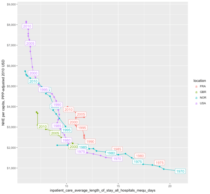 inpatient_care_average_length_of_stay_all_hospitals_mequ_days.png