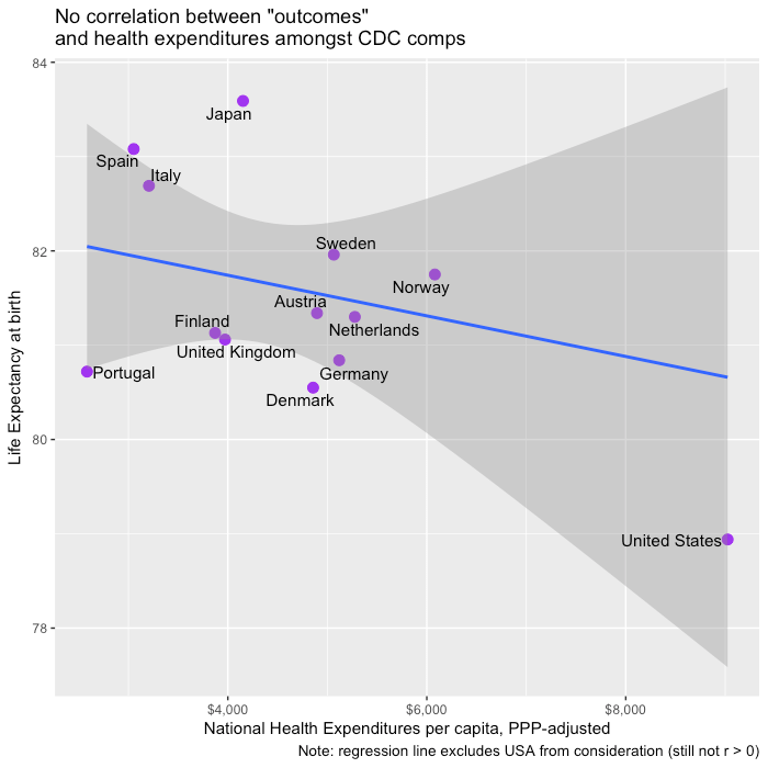 cdc_comps_nhe_life_expectancy_scatter.png