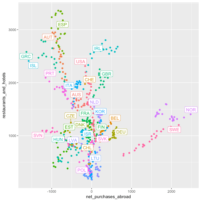 hotels_vs_net_abroad_oecd_time_series.png