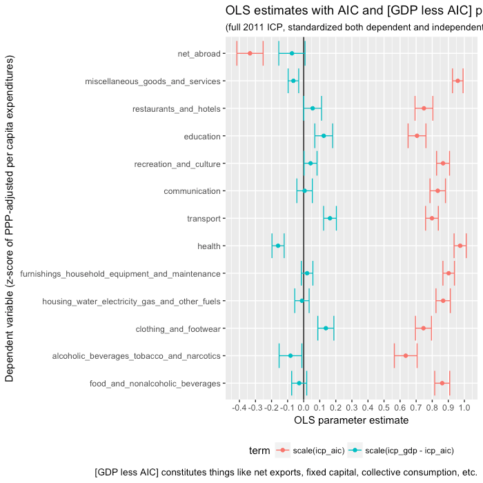 mass_ols_linear_standardized_both_GDP_less_AIC.png