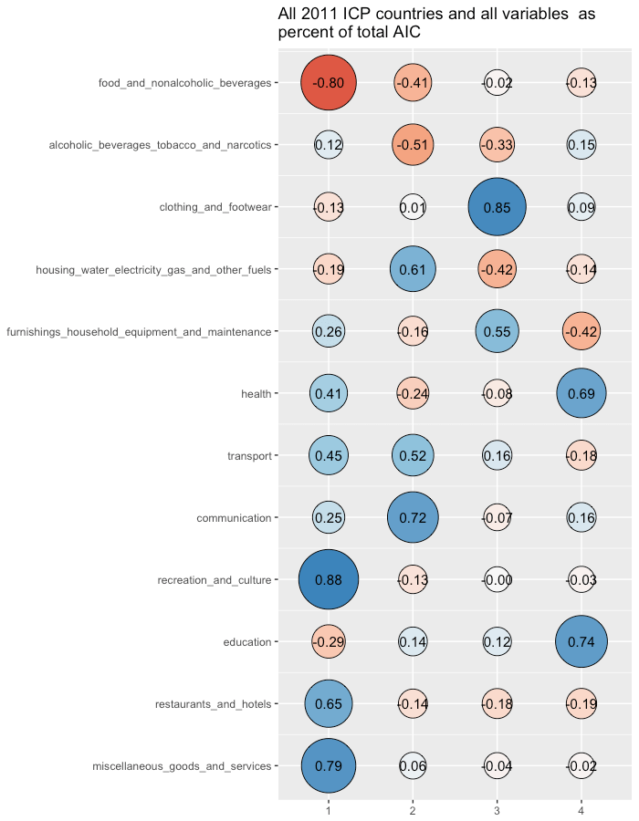 pca_factors_all_countries_all_variables_pct_aic.png