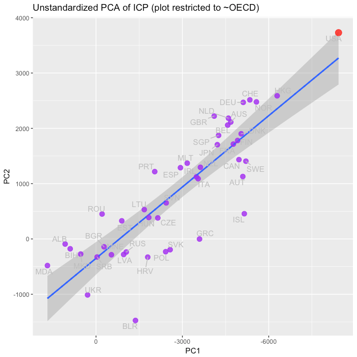 unstandardized_PCA_OECD_comps_PC1_PC2.png