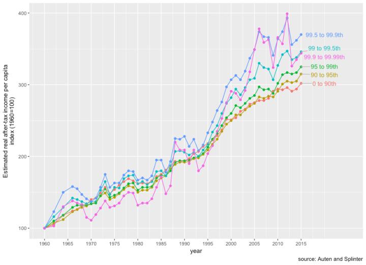 auten_and_splinter_per_capita_gains.png