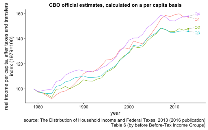 cbo_before_tax_groups_from_79_Q1_to_Q4.png
