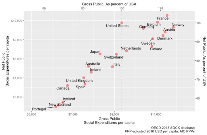 net_vs_gross_real_per_capita_socx.png