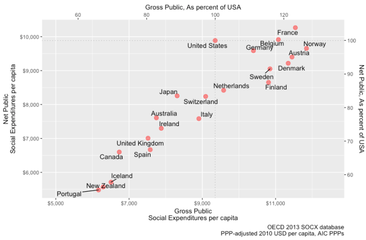 net_vs_gross_real_per_capita_socx.png