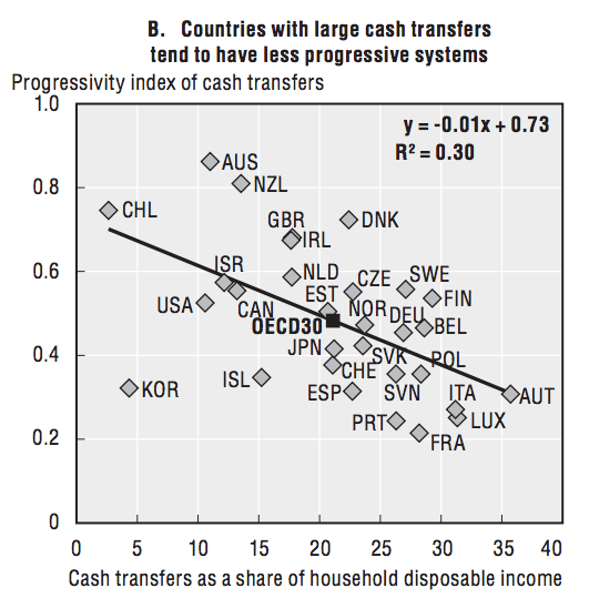 oecd_progressive_cash_transfers.png