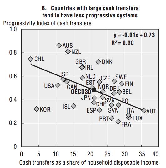 oecd_progressive_cash_transfers.png