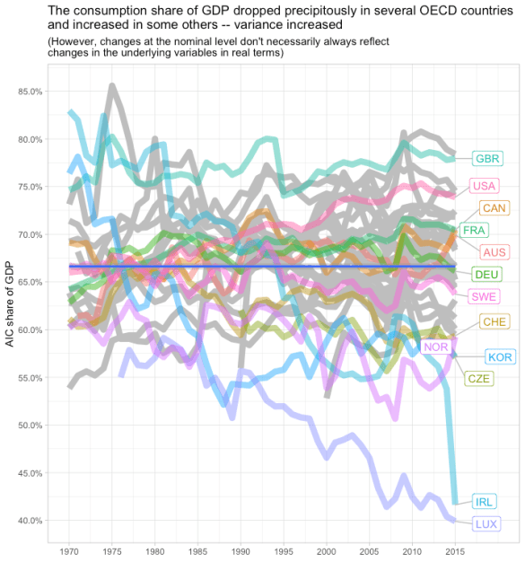 rcafdm_consumption_share_oecd.png