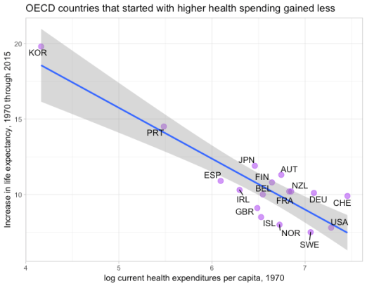oecd_health_exp_frontier_70_15